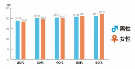 童貞卒業平均年齢